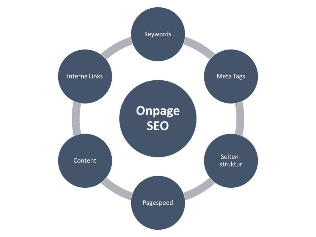 Was ist Onpage-SEO im Überblick
