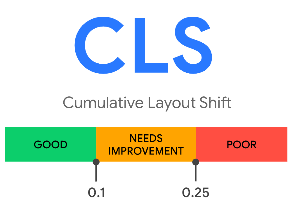 CLS (Cumulative Layout Shift) Metrik im Überblick