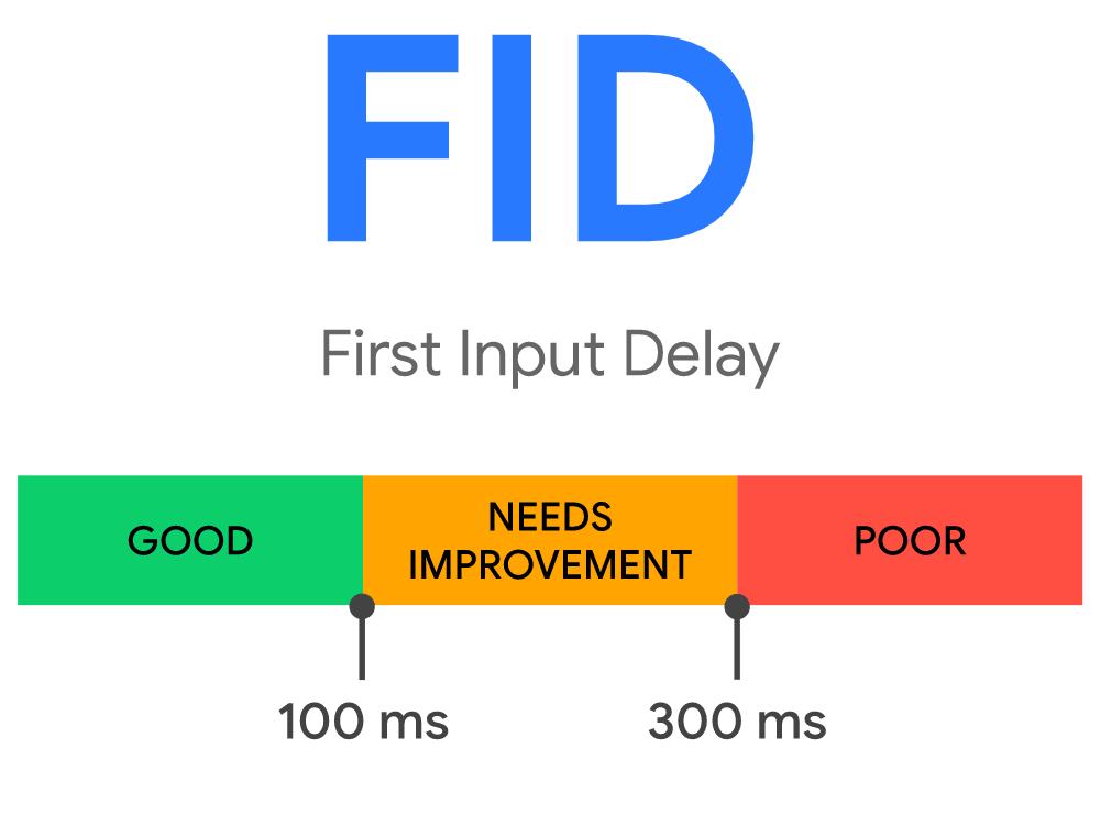 FID (First Input Delay) Metrik im Überblick