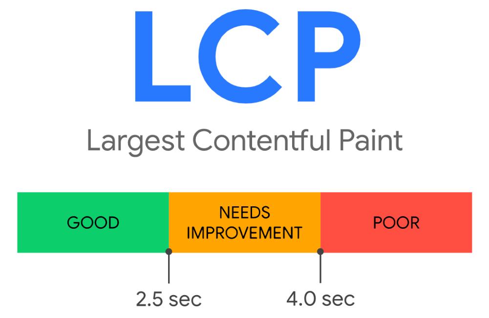 LCP (Largest Contentful Paint) Metrik im Überblick