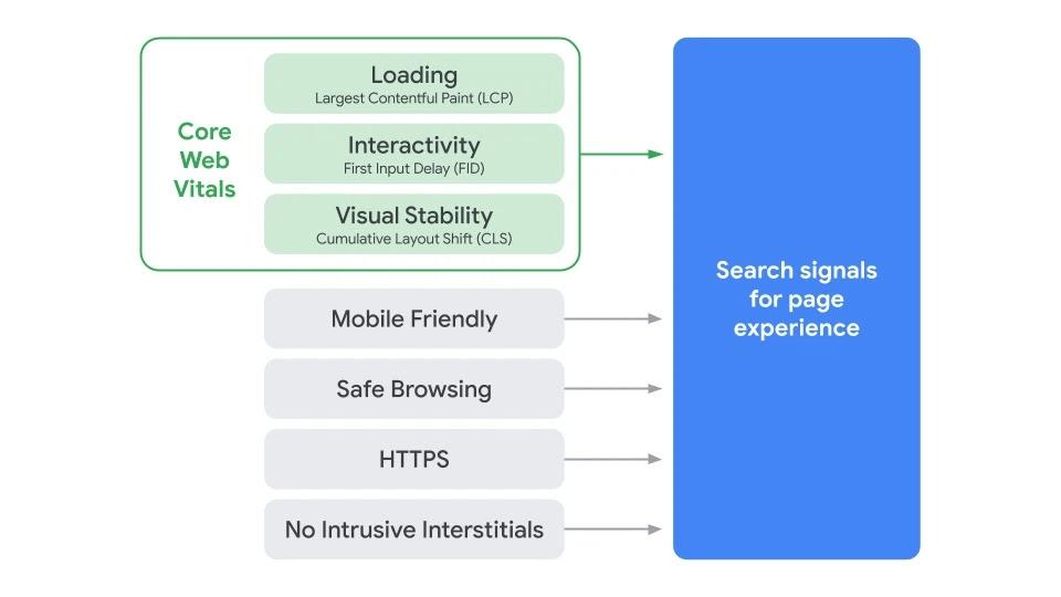 Überblick Core Web Vitals und weitere Page-Experience-Daten